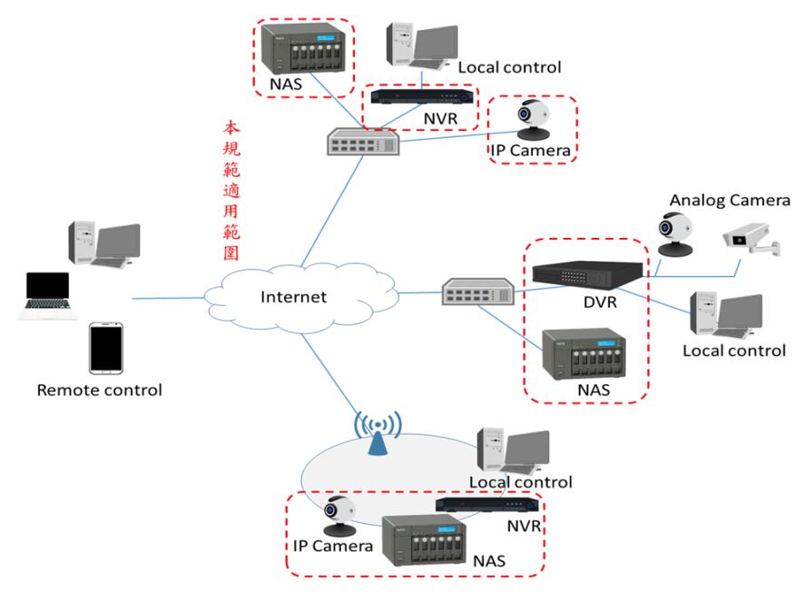 影像監控系統資安產業標準