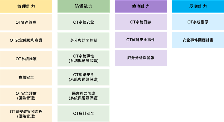 企業資安評級架構四大能力,包括(管理能力、防禦能力、偵測能力與反應能力)